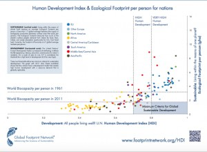 HDI Graph, Global Footprint Network