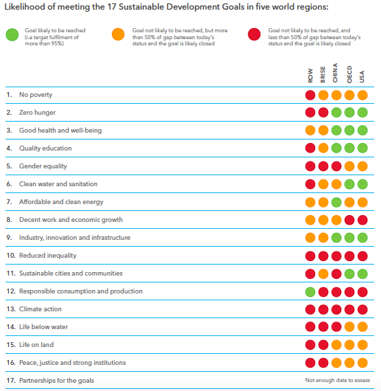 """SDGs & Business: """"Time to run the red lights"""""""